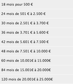 Micro Credit Rapide Belgique Chomeur Credal Microstart Credit