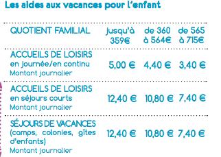 Prime Vacances Caf 2019 Aide Aux Familles En Difficulte Credit Social