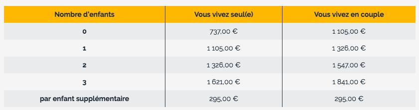 2019 Transport Gratuit A Paris Rsa Chomeurs Cmu Credit Social